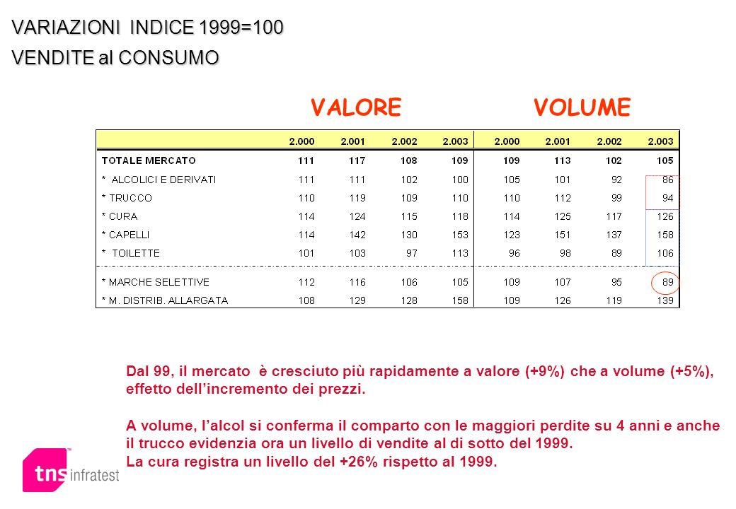 VARIAZIONI INDICE 1999=100 VENDITE al CONSUMO
