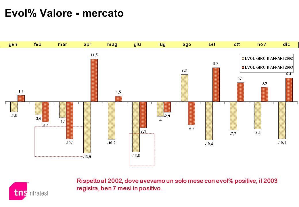 Evol% Valore - mercato Rispetto al 2002, dove avevamo un solo mese con evol% positive, il 2003 registra, ben 7 mesi in positivo.