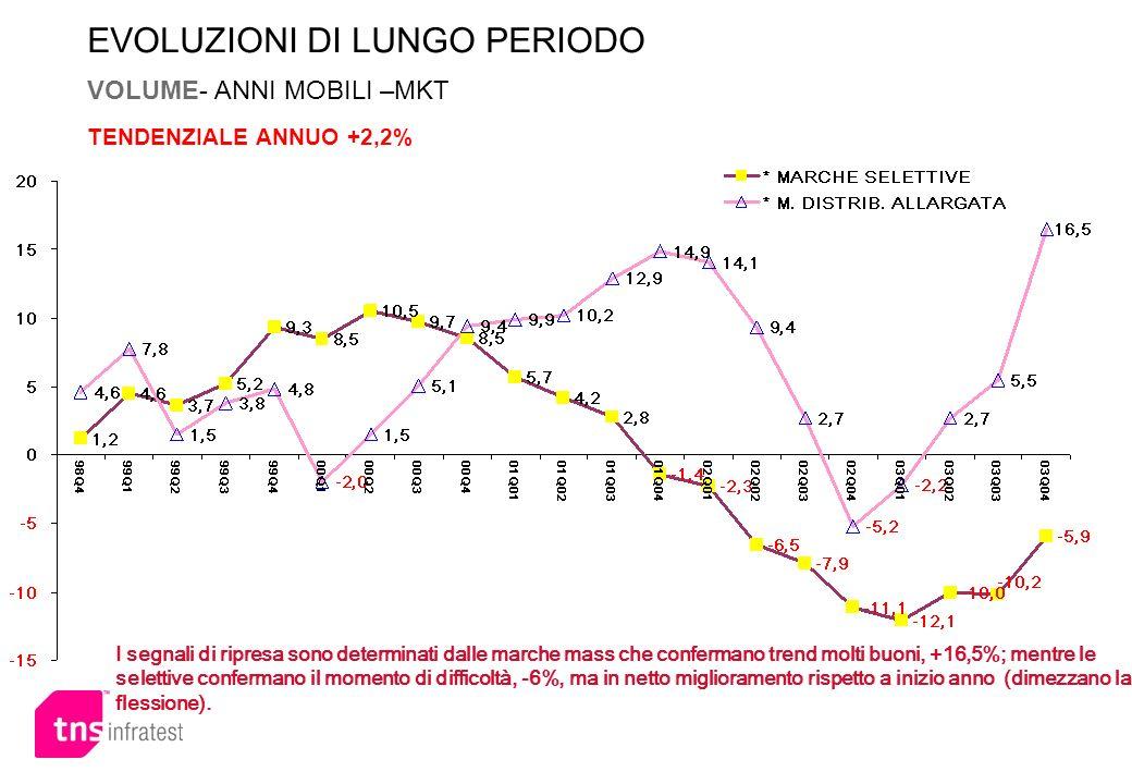 EVOLUZIONI DI LUNGO PERIODO VOLUME- ANNI MOBILI –MKT TENDENZIALE ANNUO +2,2%