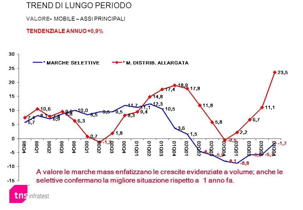 TREND DI LUNGO PERIODO VALORE- MOBILE – ASSI PRINCIPALI TENDENZIALE ANNUO +0,9%