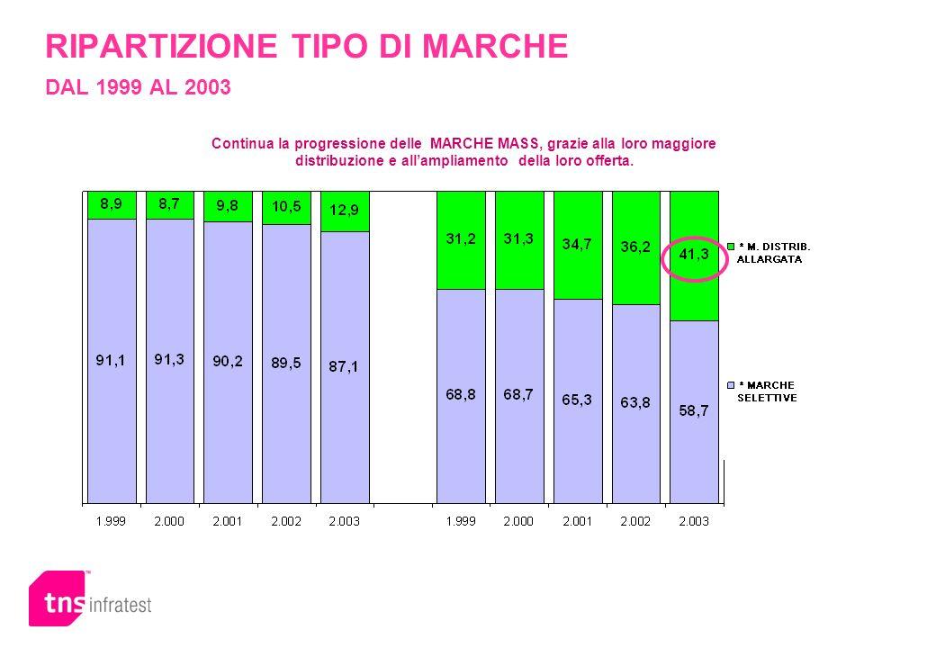RIPARTIZIONE TIPO DI MARCHE DAL 1999 AL 2003
