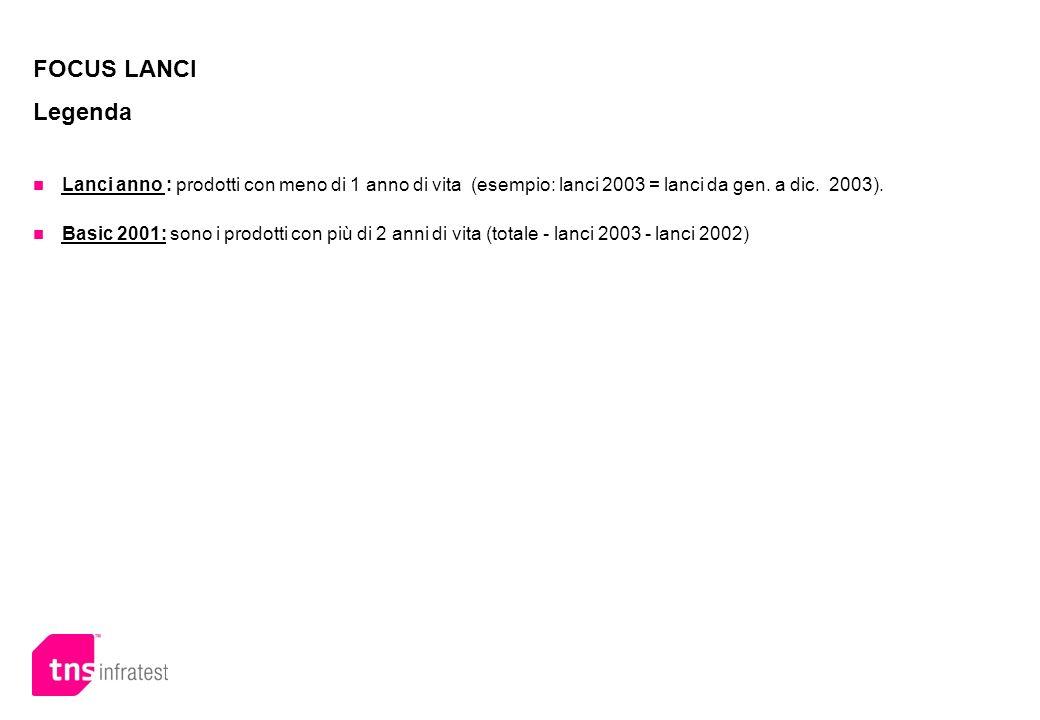 FOCUS LANCI Legenda Lanci anno : prodotti con meno di 1 anno di vita (esempio: lanci 2003 = lanci da gen. a dic. 2003).