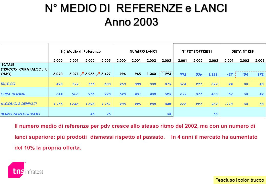 N° MEDIO DI REFERENZE e LANCI