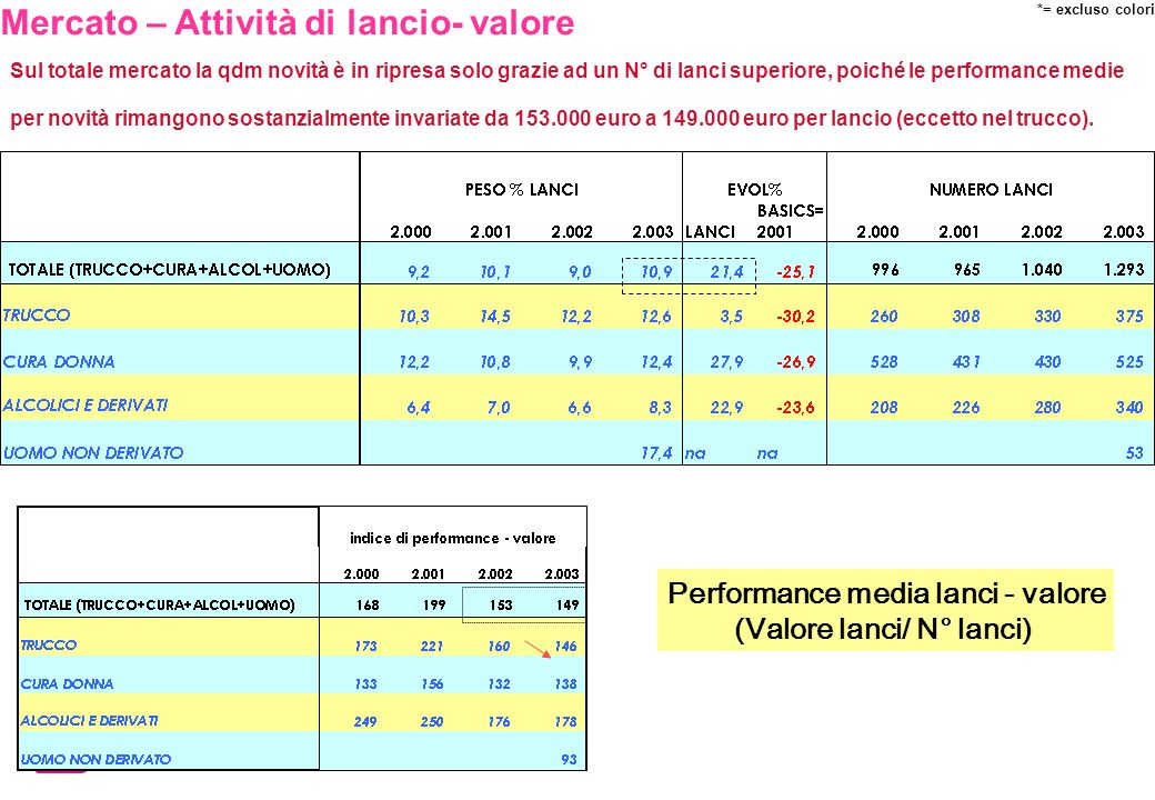 Performance media lanci - valore (Valore lanci/ N° lanci)