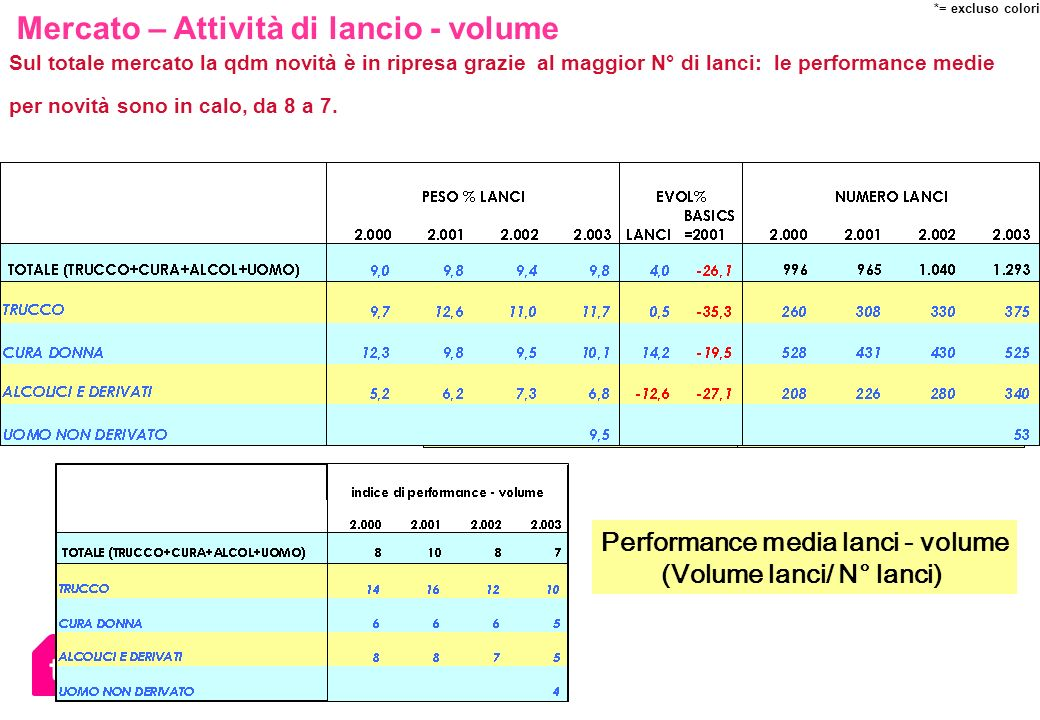 Performance media lanci - volume (Volume lanci/ N° lanci)