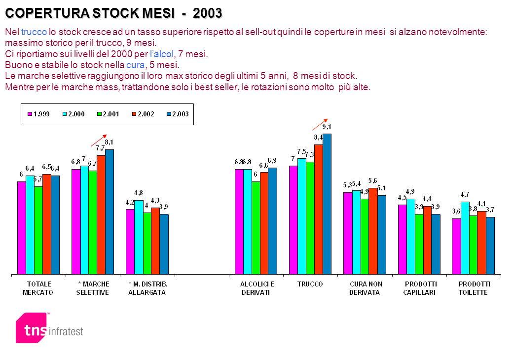 COPERTURA STOCK MESI - 2003