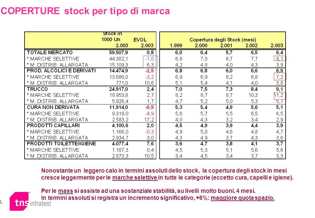 COPERTURE stock per tipo di marca