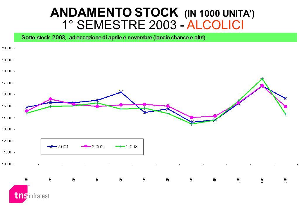 ANDAMENTO STOCK (IN 1000 UNITA') 1° SEMESTRE 2003 - ALCOLICI