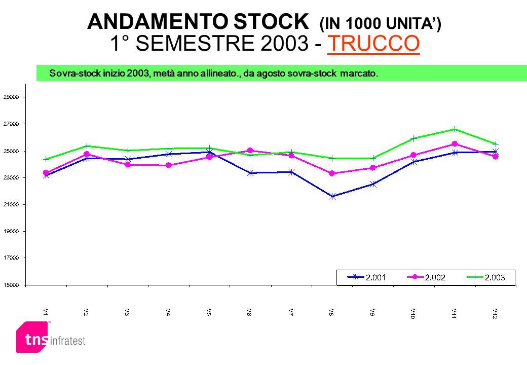 ANDAMENTO STOCK (IN 1000 UNITA') 1° SEMESTRE 2003 - TRUCCO