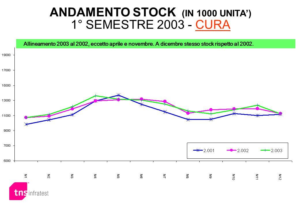 ANDAMENTO STOCK (IN 1000 UNITA') 1° SEMESTRE 2003 - CURA