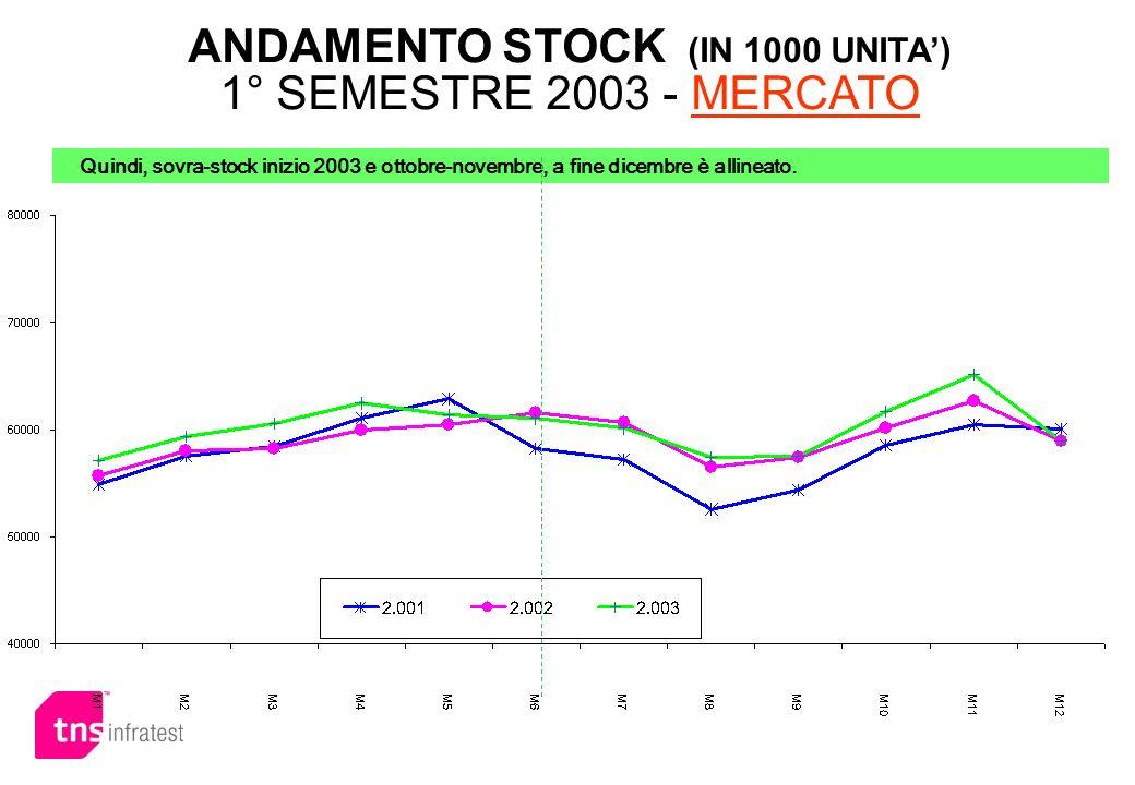 ANDAMENTO STOCK (IN 1000 UNITA') 1° SEMESTRE 2003 - MERCATO