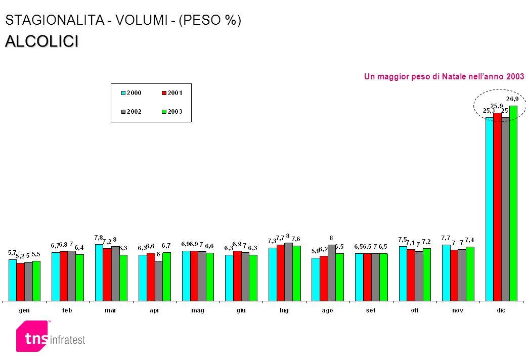 STAGIONALITA - VOLUMI - (PESO %) ALCOLICI