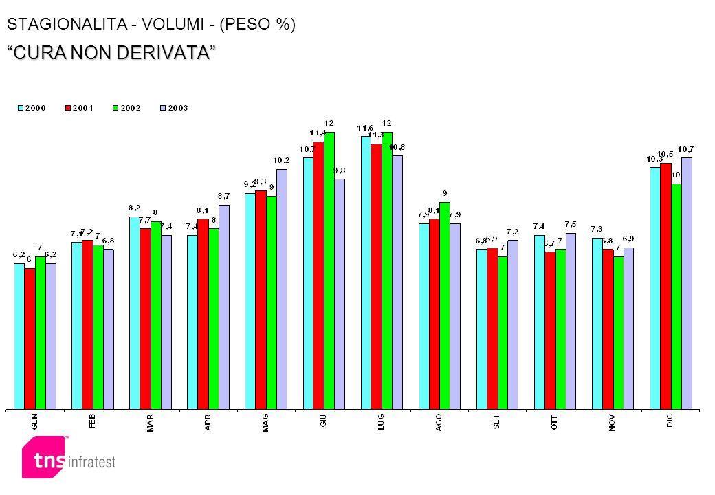STAGIONALITA - VOLUMI - (PESO %) CURA NON DERIVATA