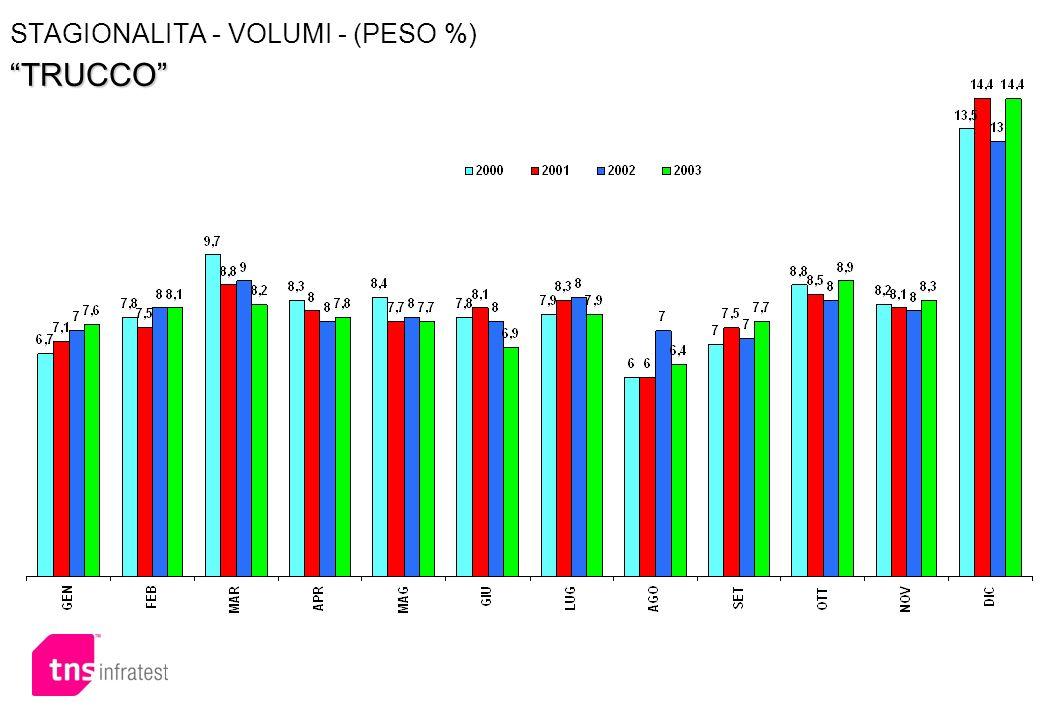 STAGIONALITA - VOLUMI - (PESO %) TRUCCO
