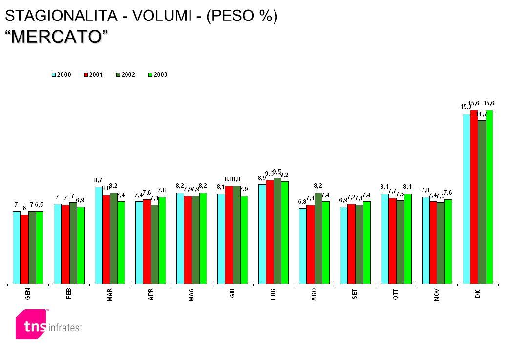 STAGIONALITA - VOLUMI - (PESO %) MERCATO