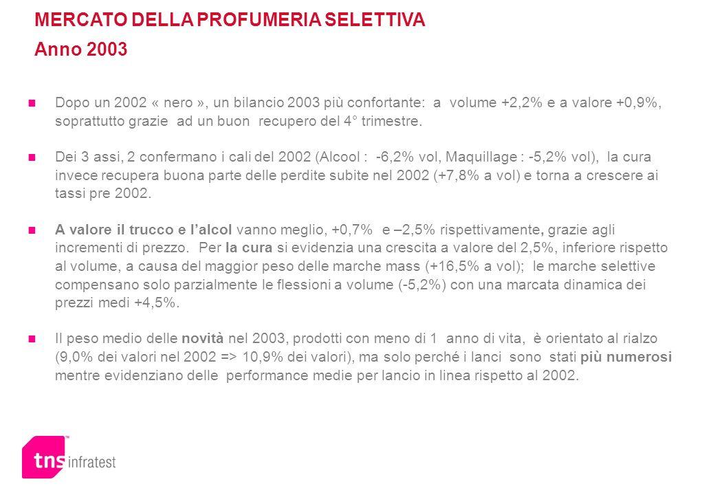 MERCATO DELLA PROFUMERIA SELETTIVA Anno 2003