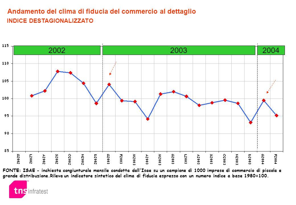 Andamento del clima di fiducia del commercio al dettaglio