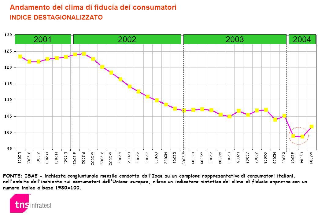 2001 2002 2003 2004 Andamento del clima di fiducia dei consumatori