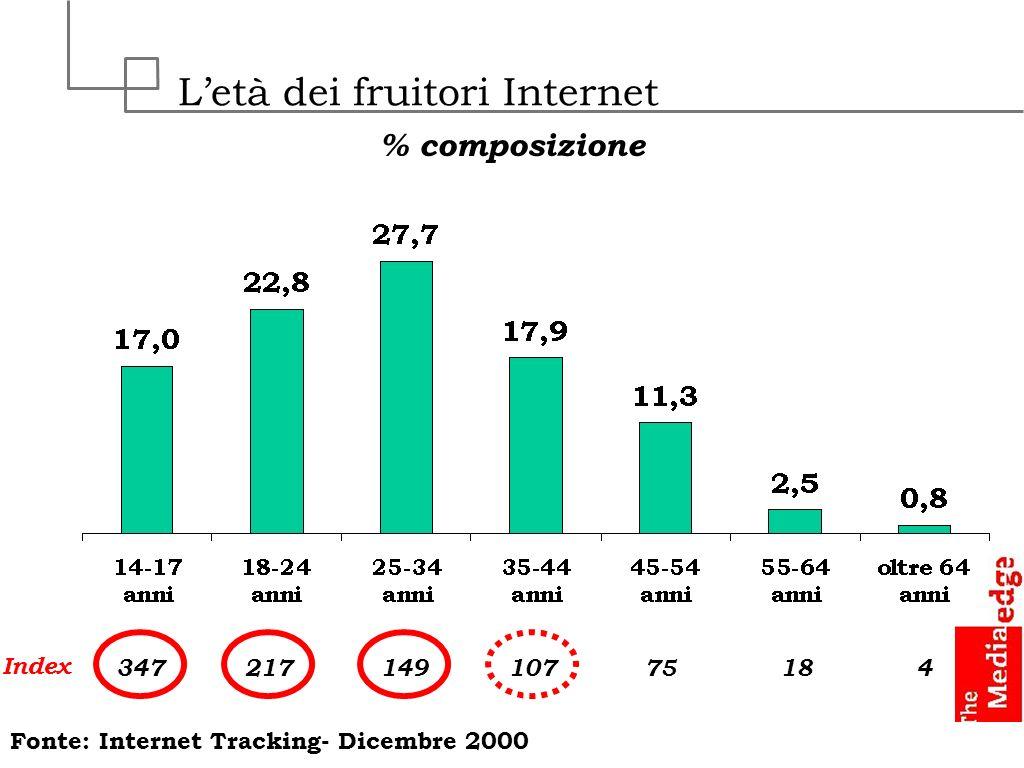 L'età dei fruitori Internet