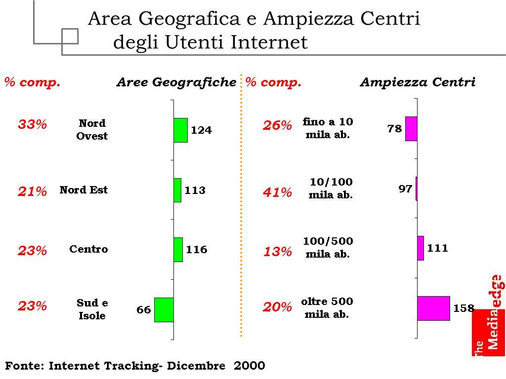 Area Geografica e Ampiezza Centri degli Utenti Internet