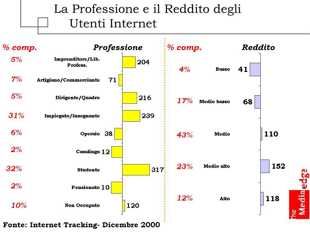 La Professione e il Reddito degli Utenti Internet