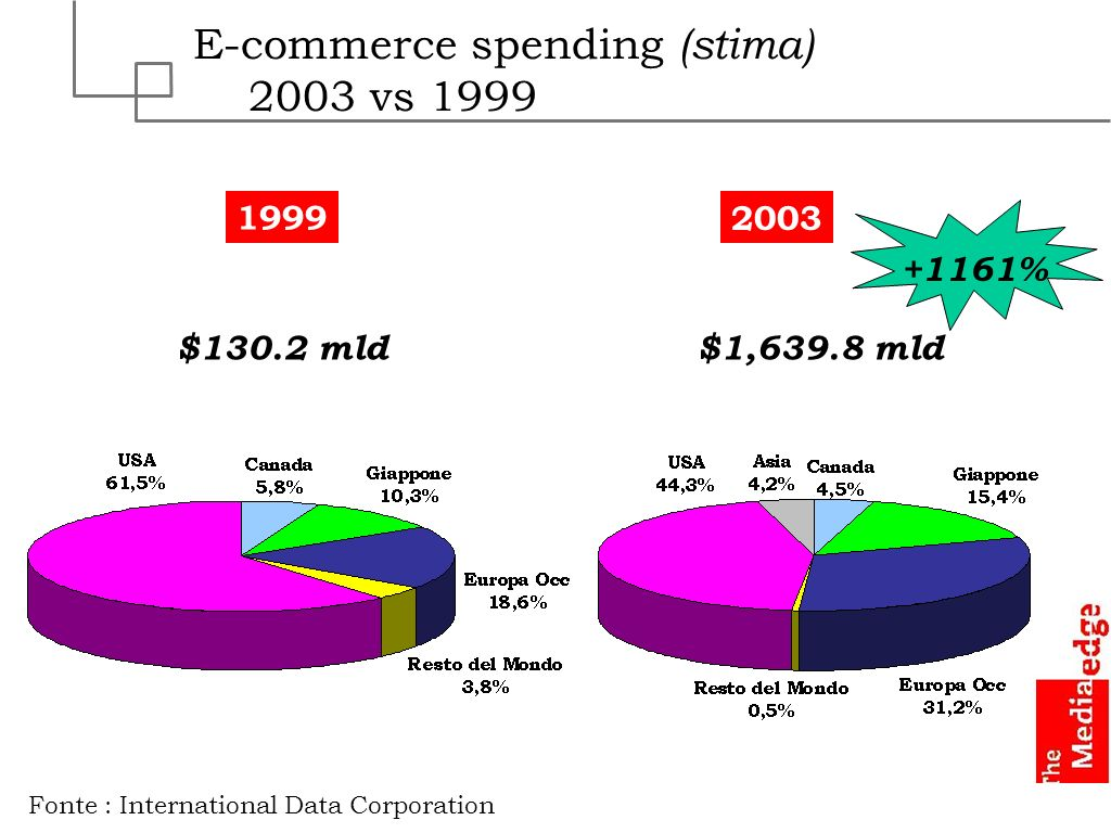 E-commerce spending (stima) 2003 vs 1999