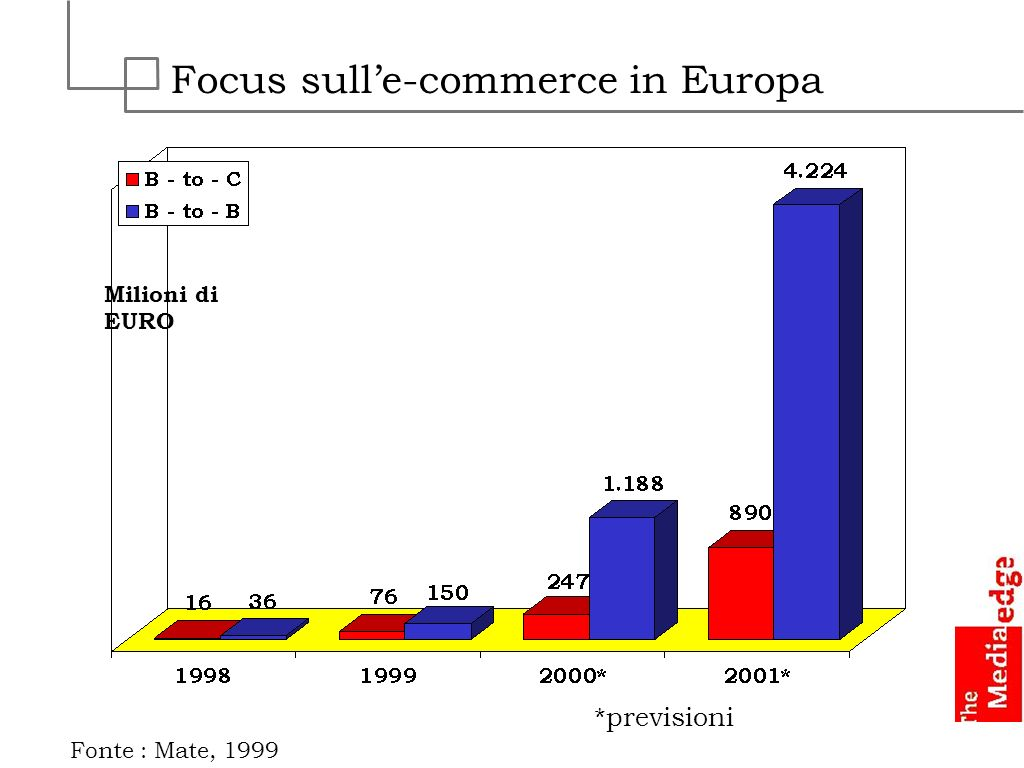 Focus sull'e-commerce in Europa