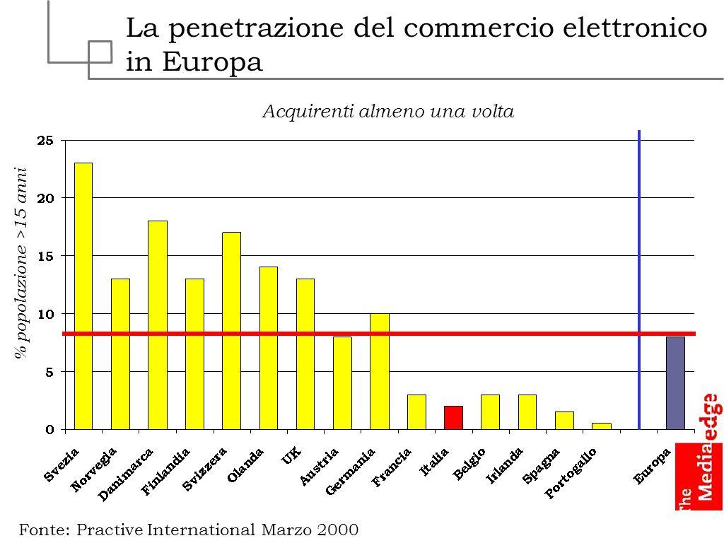 La penetrazione del commercio elettronico in Europa