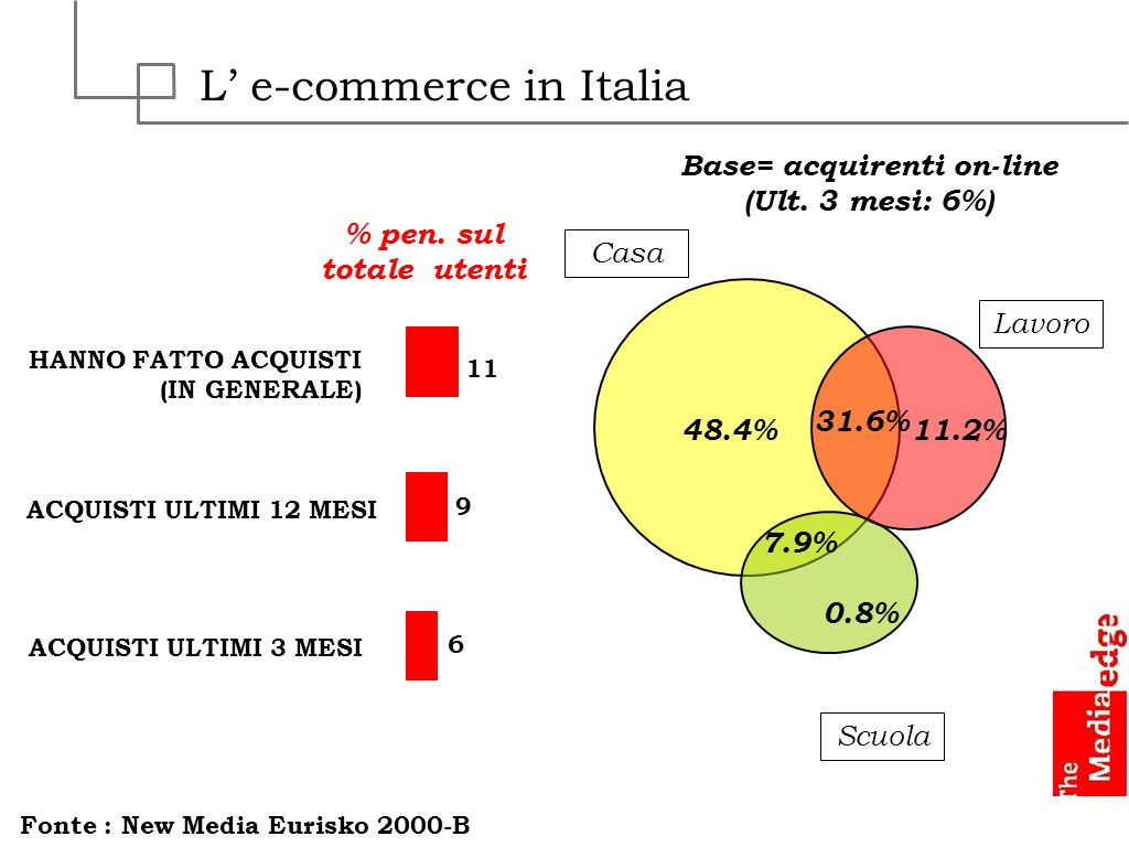L' e-commerce in Italia