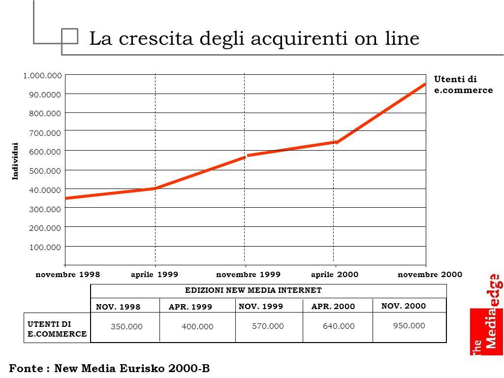 La crescita degli acquirenti on line
