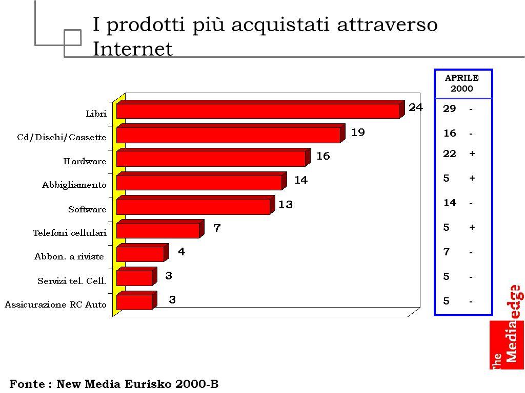 I prodotti più acquistati attraverso Internet