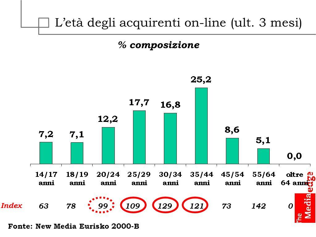 L'età degli acquirenti on-line (ult. 3 mesi)