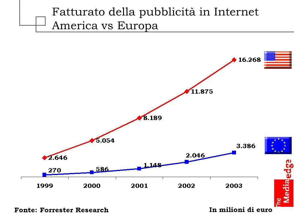 Fatturato della pubblicità in Internet America vs Europa