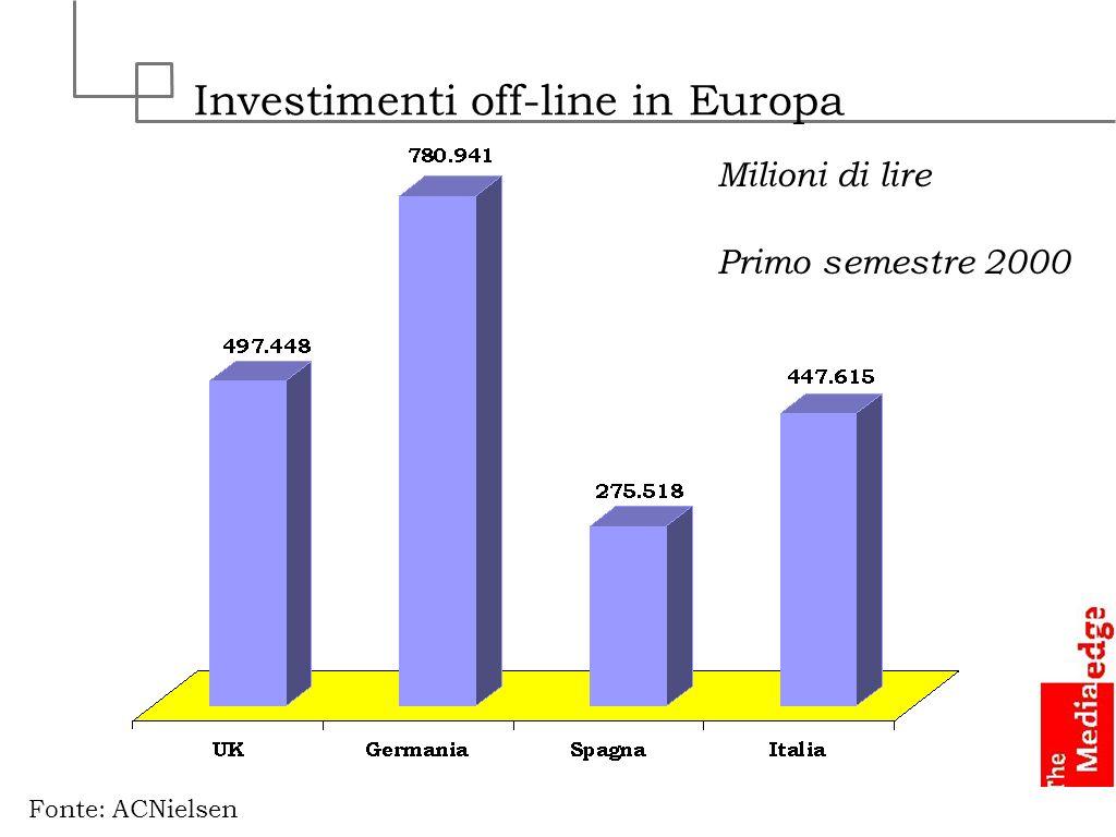 Investimenti off-line in Europa