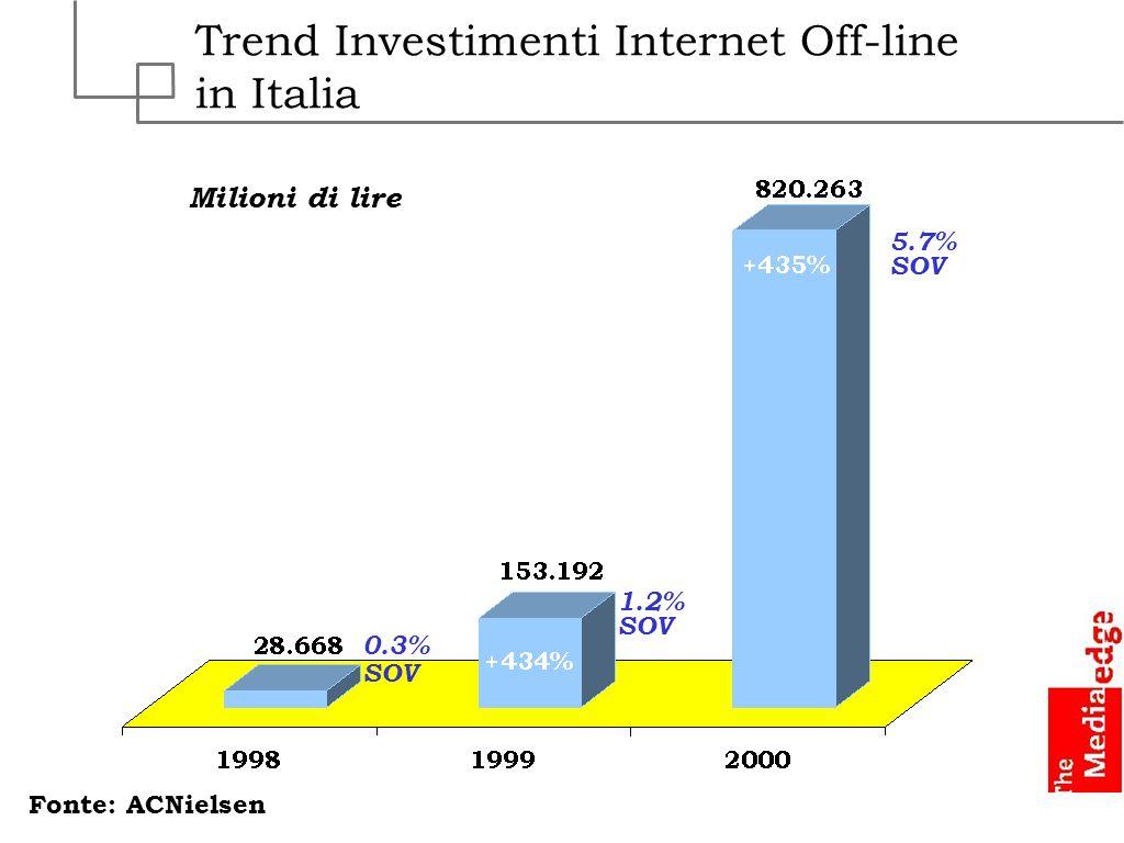 Trend Investimenti Internet Off-line in Italia