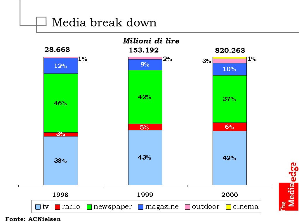 Media break down Milioni di lire 28.668 153.192 820.263