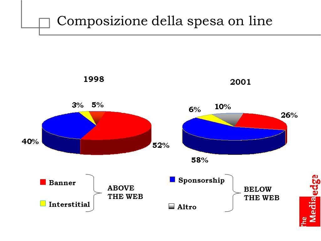 Composizione della spesa on line