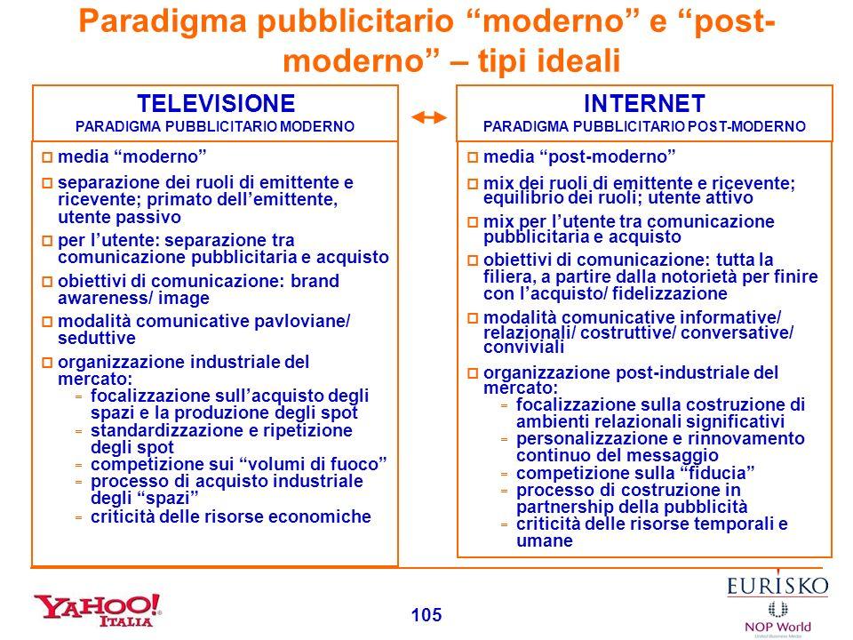 Paradigma pubblicitario moderno e post-moderno – tipi ideali