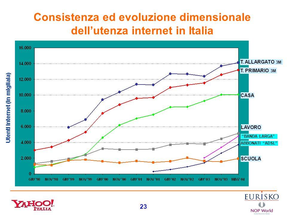 Consistenza ed evoluzione dimensionale dell'utenza internet in Italia
