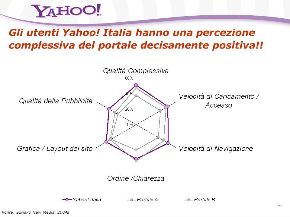 Gli utenti Yahoo! Italia hanno una percezione complessiva del portale decisamente positiva!!
