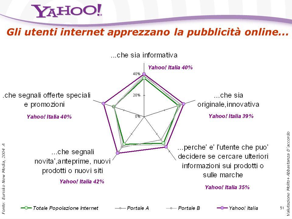 Gli utenti internet apprezzano la pubblicità online...