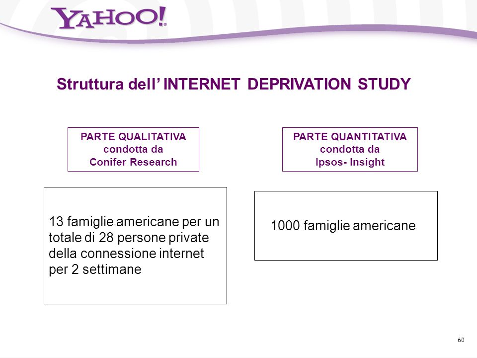 Struttura dell' INTERNET DEPRIVATION STUDY