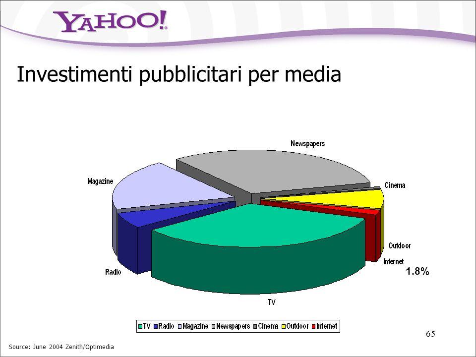 Investimenti pubblicitari per media