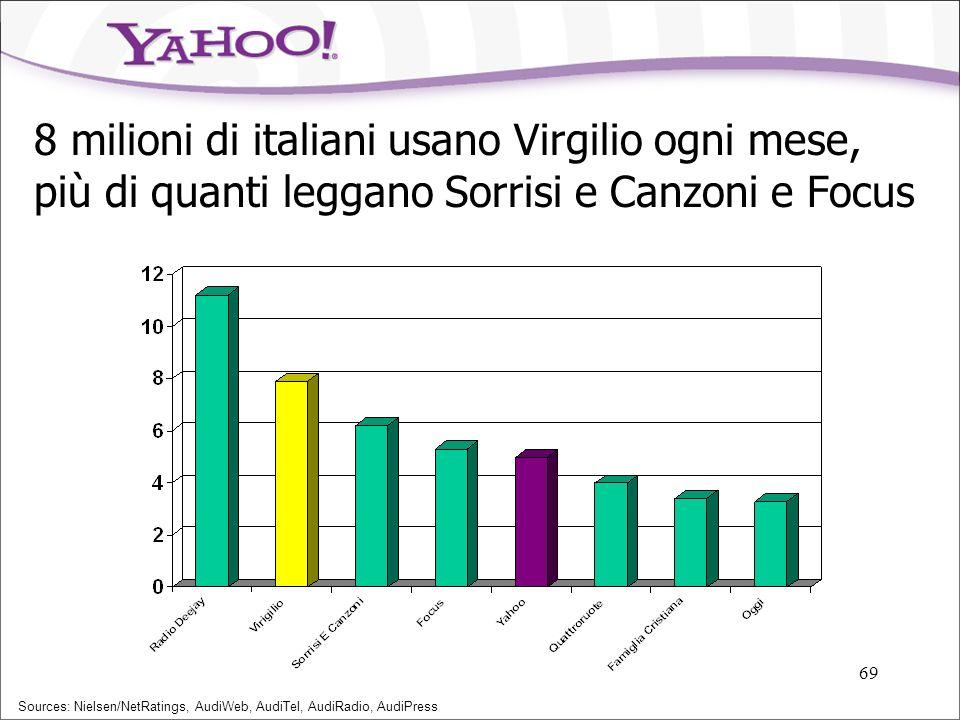 8 milioni di italiani usano Virgilio ogni mese, più di quanti leggano Sorrisi e Canzoni e Focus