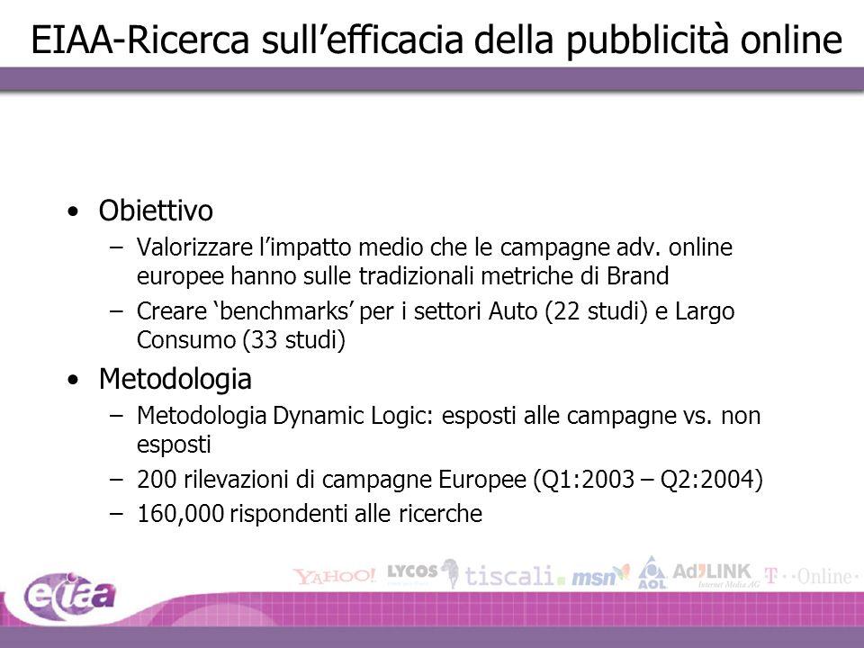 EIAA-Ricerca sull'efficacia della pubblicità online