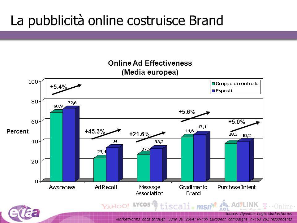 La pubblicità online costruisce Brand