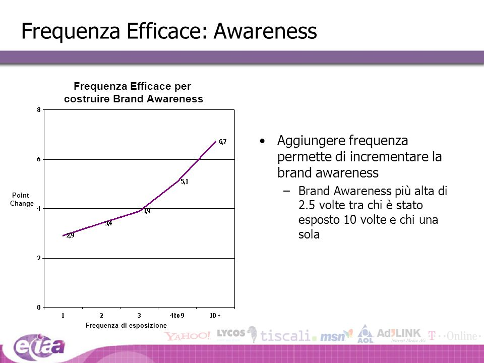 Frequenza Efficace: Awareness