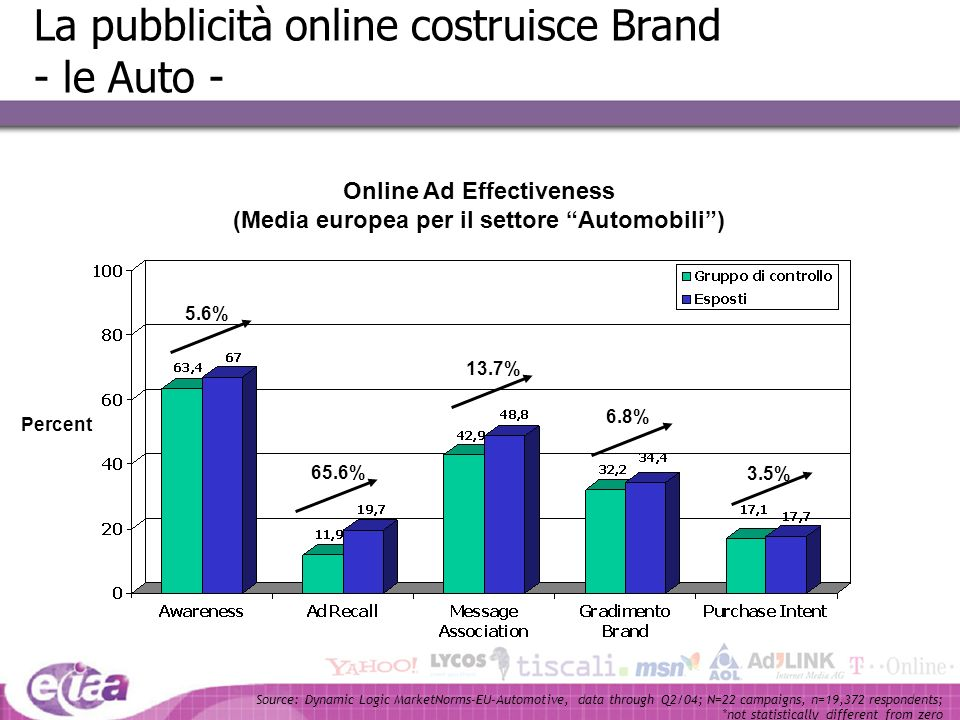 Online Ad Effectiveness (Media europea per il settore Automobili )