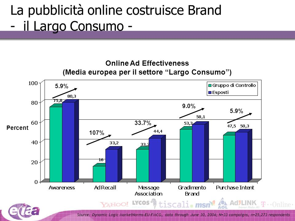 Online Ad Effectiveness (Media europea per il settore Largo Consumo )