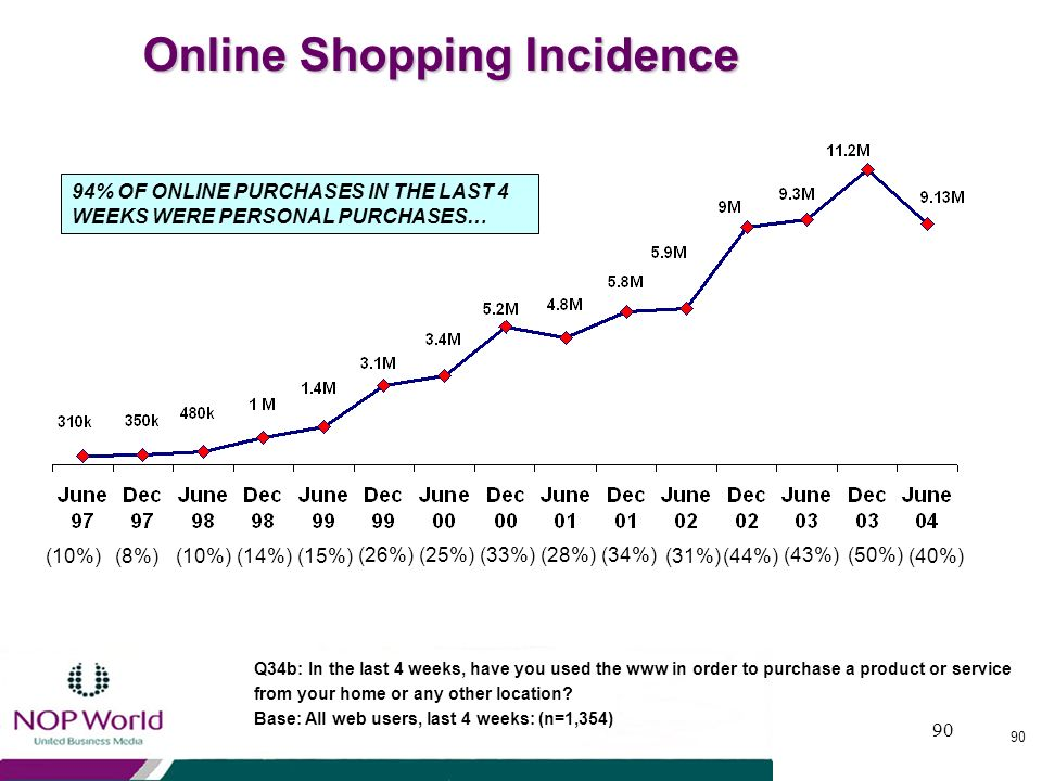 Online Shopping Incidence